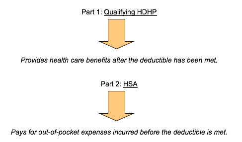 How does an HSA work?