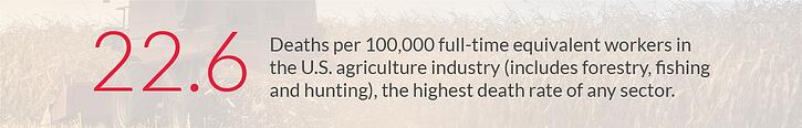 22.6 deaths per 100,000 workers in the agriculture industry - National Safety Council 2017 Workplace Injury Statistics